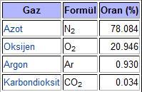 atmosferde bulunan gazler ve oranları yüzdelik