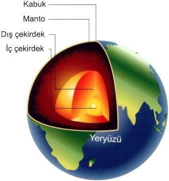 Dinamik Jeoloji (Jeodinamik)