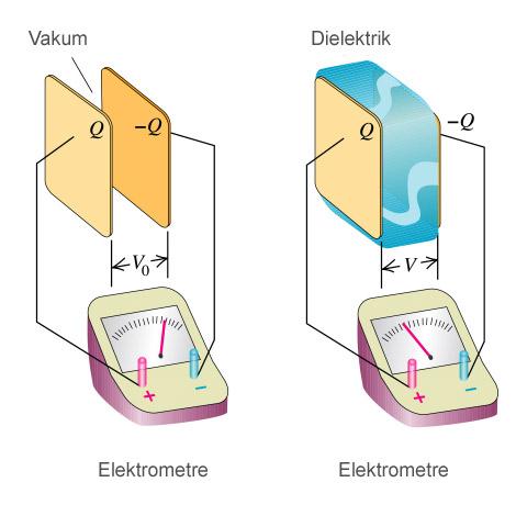 dielektrik